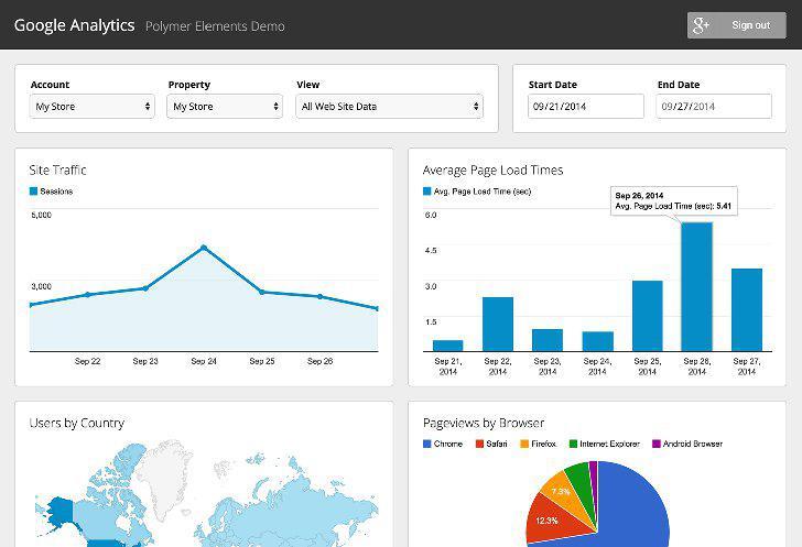 Google Analytics's screenshots